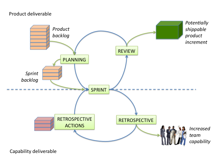 Scrum cycles - capability explicit